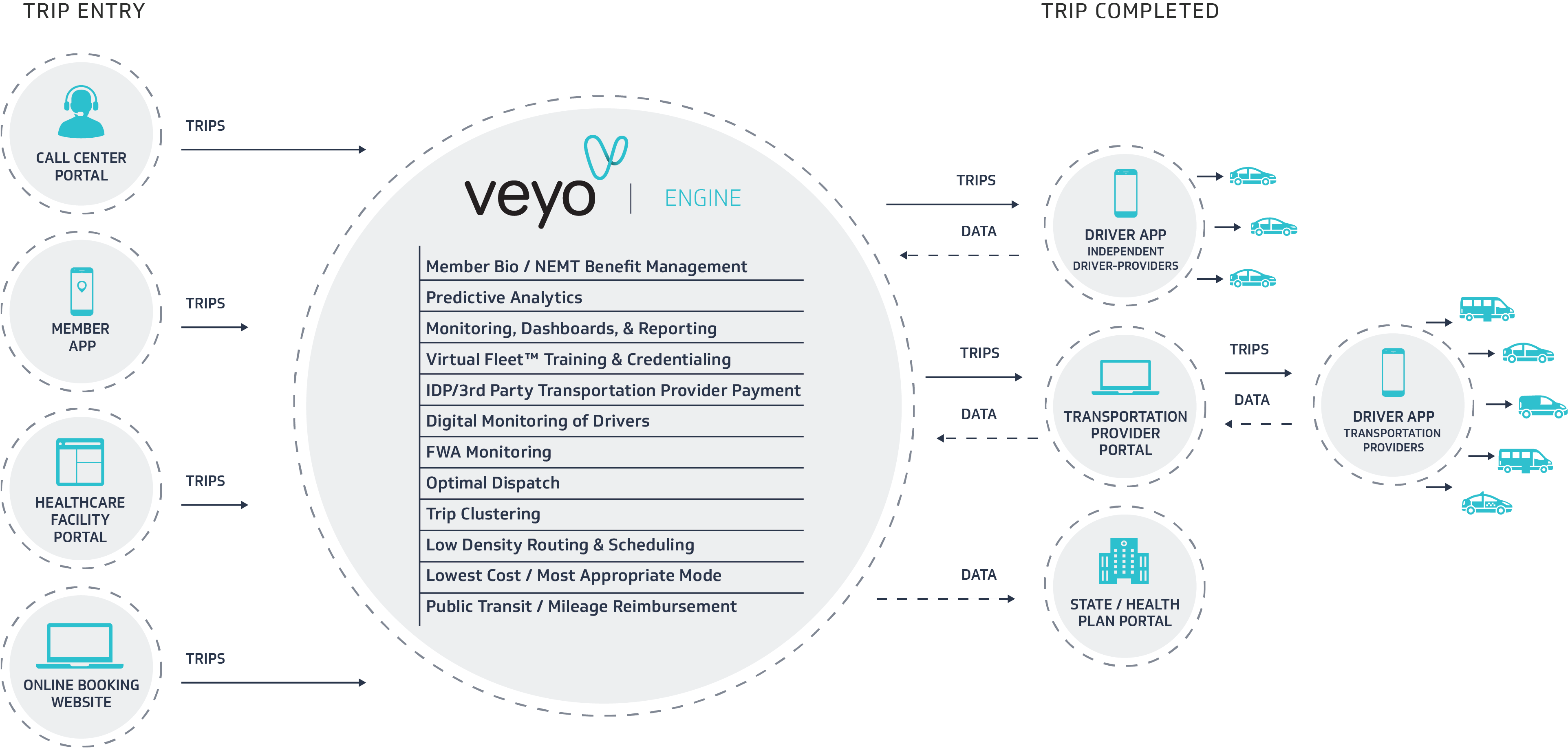 What is a Medicaid NEMT Broker? - Veyo